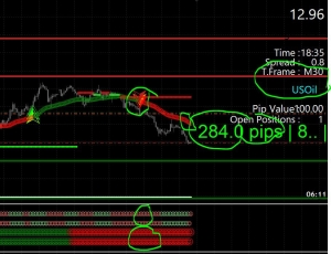 Forex Strategies - How To Find The Perfect Trade Entry