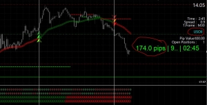 Moving Average crossover System
